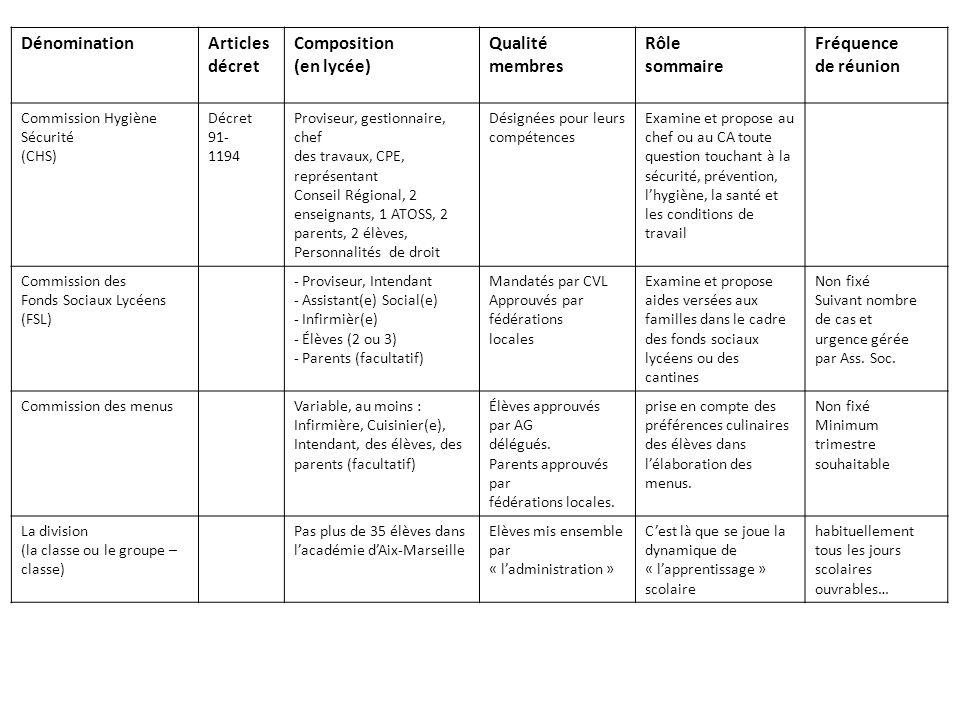 DénominationArticles décret Composition (en lycée) Qualité membres Rôle sommaire Fréquence de réunion Commission Hygiène Sécurité (CHS) Décret 91- 1194 Proviseur, gestionnaire, chef des travaux, CPE, représentant Conseil Régional, 2 enseignants, 1 ATOSS, 2 parents, 2 élèves, Personnalités de droit Désignées pour leurs compétences Examine et propose au chef ou au CA toute question touchant à la sécurité, prévention, lhygiène, la santé et les conditions de travail Commission des Fonds Sociaux Lycéens (FSL) - Proviseur, Intendant - Assistant(e) Social(e) - Infirmièr(e) - Élèves (2 ou 3) - Parents (facultatif) Mandatés par CVL Approuvés par fédérations locales Examine et propose aides versées aux familles dans le cadre des fonds sociaux lycéens ou des cantines Non fixé Suivant nombre de cas et urgence gérée par Ass.