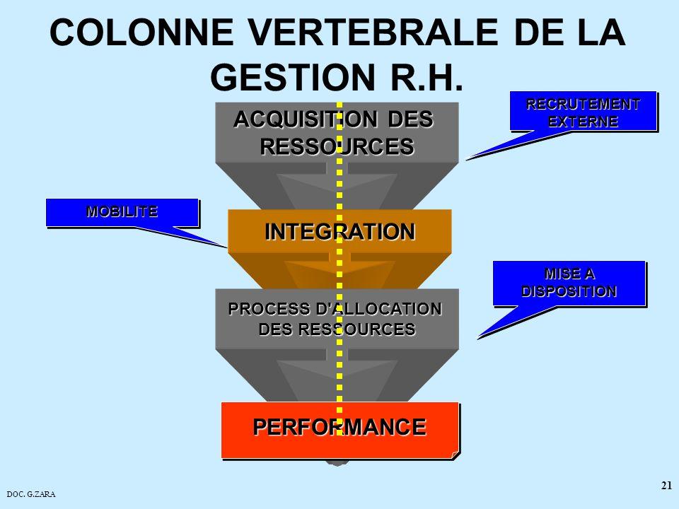 DOC. G.ZARA 21 COLONNE VERTEBRALE DE LA GESTION R.H. ACQUISITION DES RESSOURCES INTEGRATION PROCESS D'ALLOCATION DES RESSOURCES PERFORMANCEPERFORMANCE