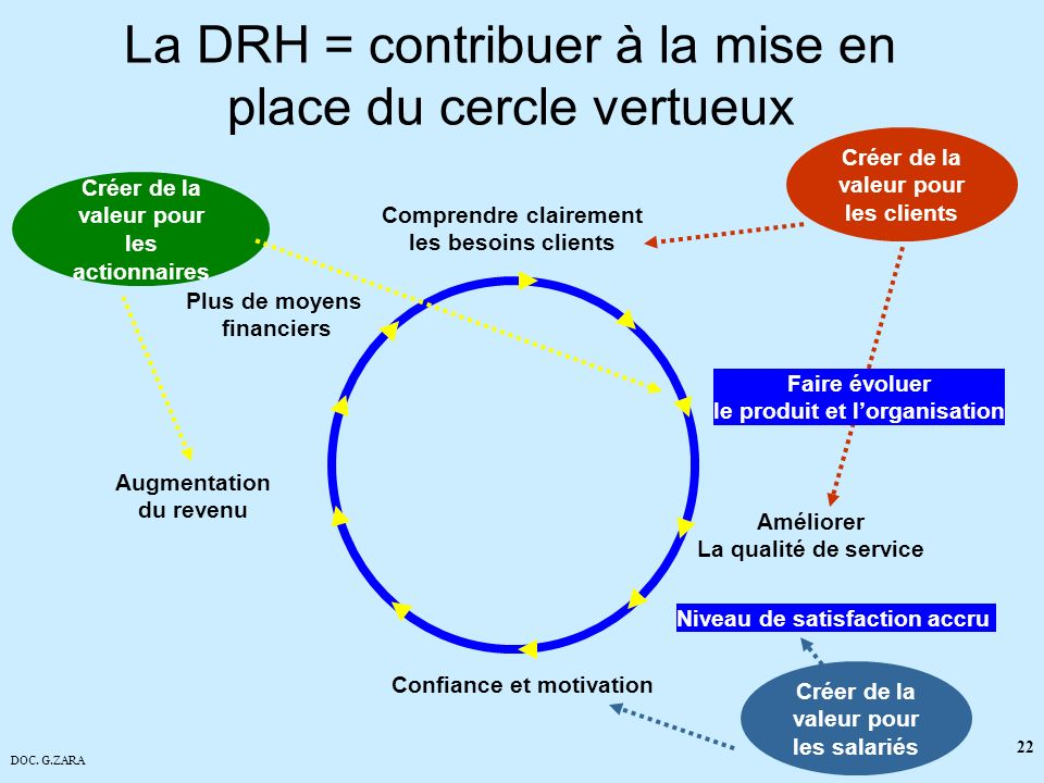 DOC. G.ZARA 23 Le contexte B&P Business & People partner –Cela veut dire…