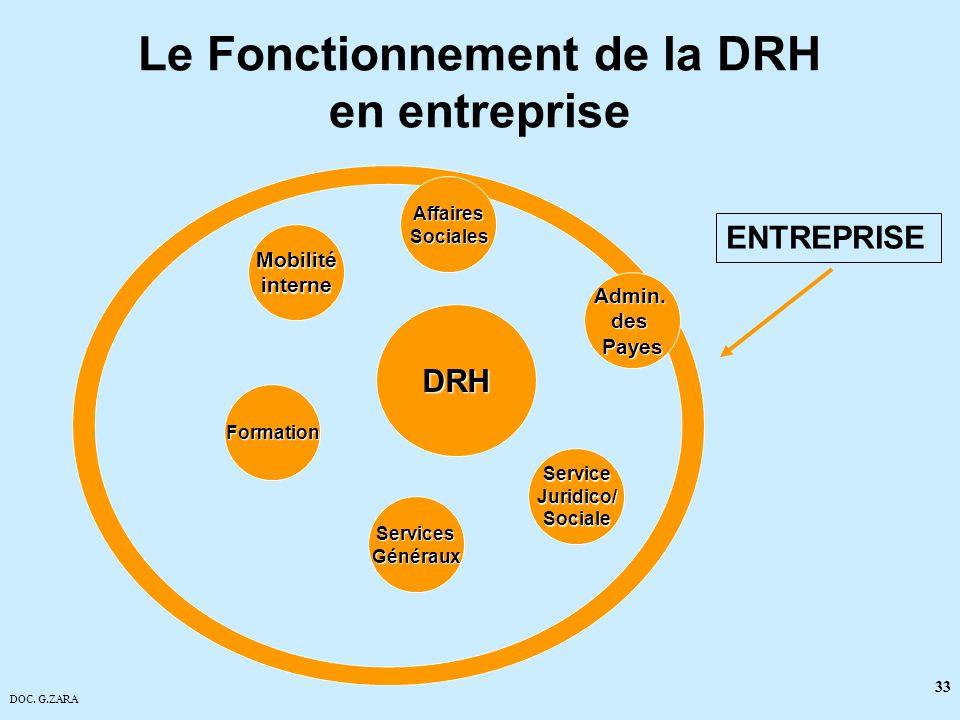 DOC. G.ZARA 33 Le Fonctionnement de la DRH en entreprise DRH ServicesGénéraux AffairesSociales Admin.desPayes Formation Mobilitéinterne ServiceJuridic
