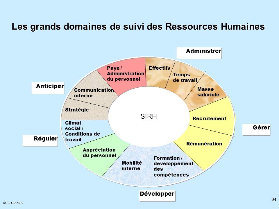 DOC. G.ZARA 34 Les grands domaines de suivi des Ressources Humaines Anticiper SIRH Effectifs Temps de travail Masse salariale Recrutement Formation /