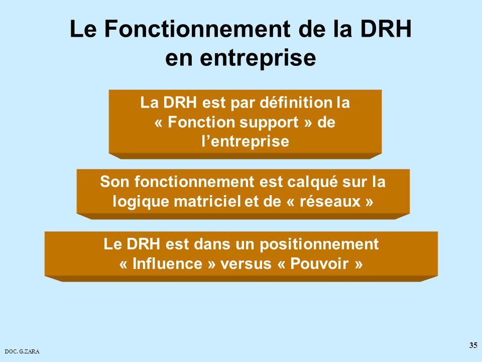 DOC. G.ZARA 35 Le Fonctionnement de la DRH en entreprise La DRH est par définition la « Fonction support » de lentreprise Son fonctionnement est calqu