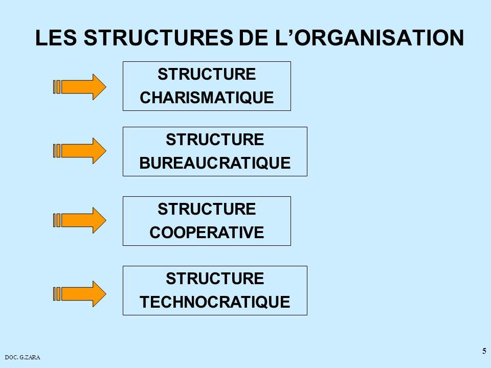DOC. G.ZARA 5 LES STRUCTURES DE LORGANISATION STRUCTURE TECHNOCRATIQUE STRUCTURE COOPERATIVE STRUCTURE BUREAUCRATIQUE STRUCTURE CHARISMATIQUE
