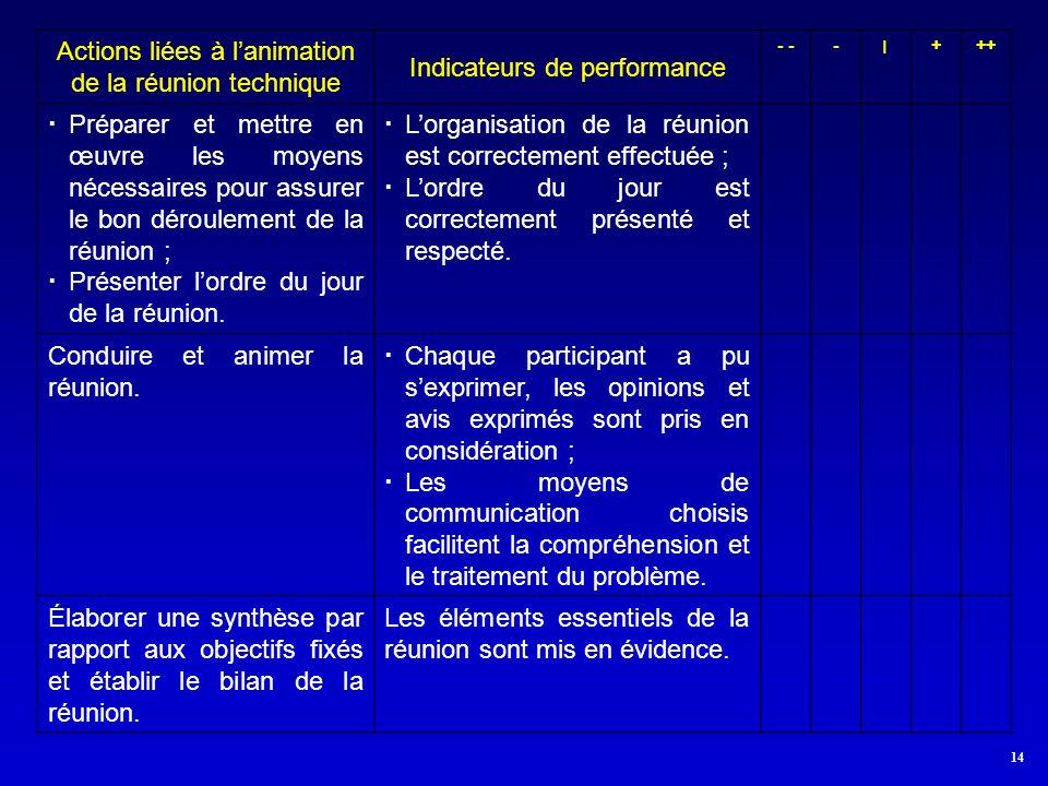 14 Actions liées à lanimation de la réunion technique Indicateurs de performance - -׀+++ Préparer et mettre en œuvre les moyens nécessaires pour assurer le bon déroulement de la réunion ; Présenter lordre du jour de la réunion.