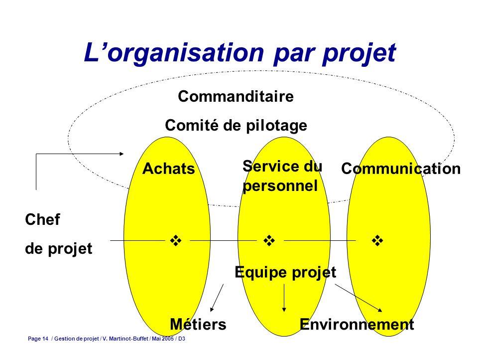 Page 14 / Gestion de projet / V. Martinot-Buffet / Mai 2005 / D3 Lorganisation par projet Commanditaire Comité de pilotage Chef de projet Achats Servi