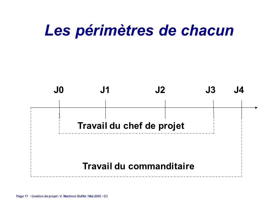 Page 17 / Gestion de projet / V. Martinot-Buffet / Mai 2005 / D3 Les périmètres de chacun J0 J1J2J3J4 Travail du chef de projet Travail du commanditai