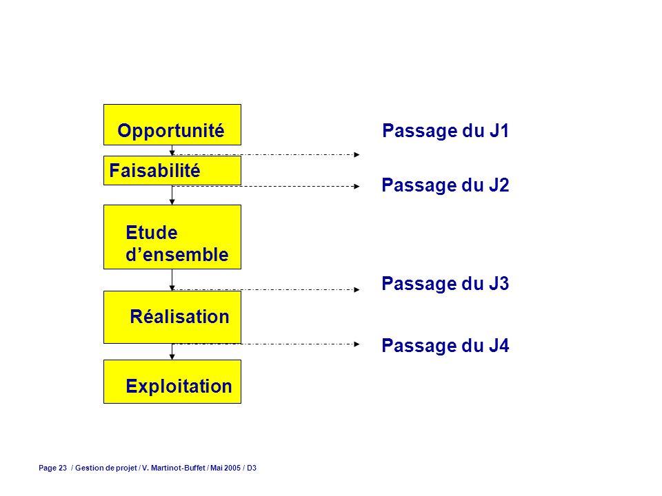 Page 23 / Gestion de projet / V. Martinot-Buffet / Mai 2005 / D3 Opportunité Faisabilité Etude densemble Réalisation Exploitation Passage du J1 Passag