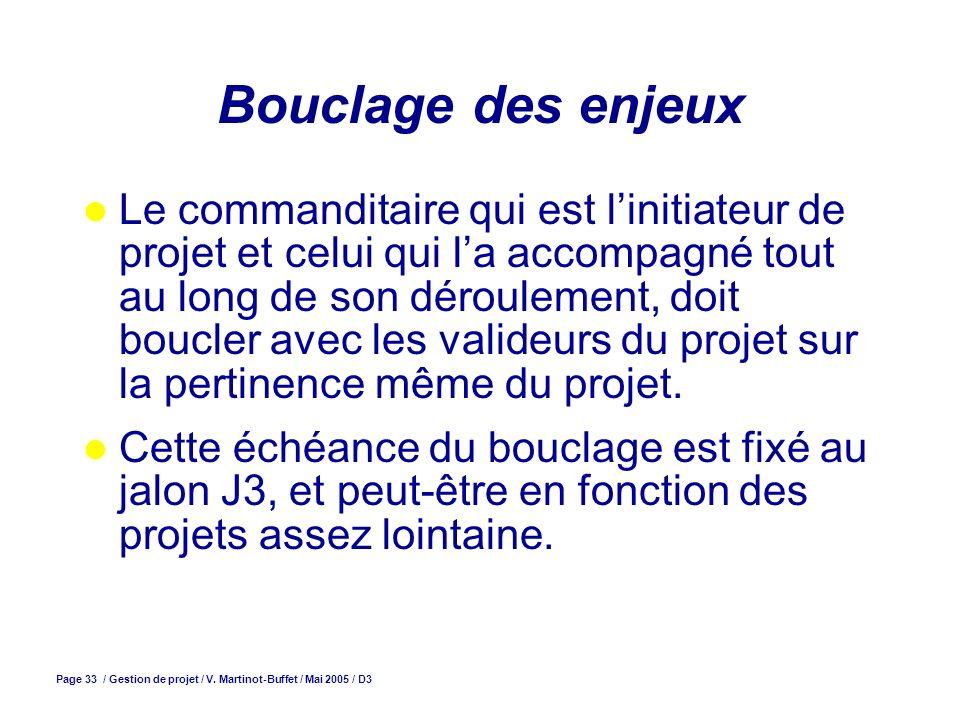 Page 33 / Gestion de projet / V. Martinot-Buffet / Mai 2005 / D3 Bouclage des enjeux Le commanditaire qui est linitiateur de projet et celui qui la ac