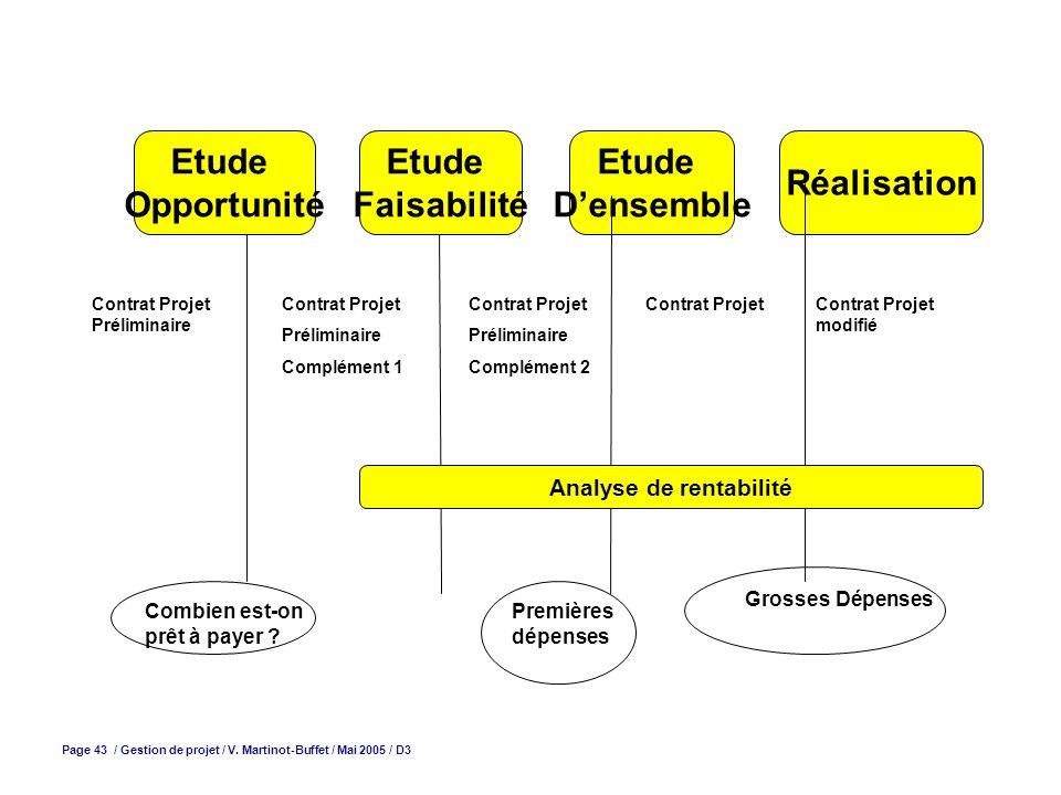 Page 43 / Gestion de projet / V. Martinot-Buffet / Mai 2005 / D3 Etude Opportunité Etude Faisabilité Etude Densemble Réalisation Contrat Projet Prélim