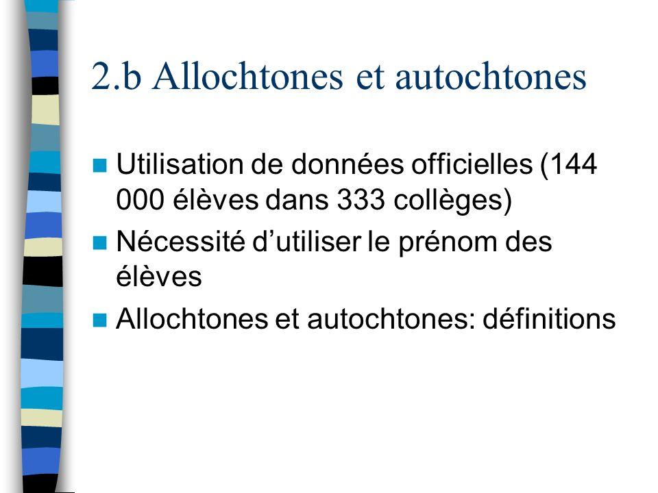 2.b Allochtones et autochtones Utilisation de données officielles (144 000 élèves dans 333 collèges) Nécessité dutiliser le prénom des élèves Allochto