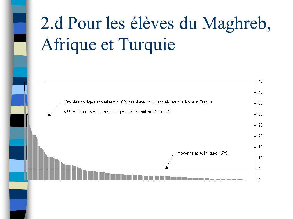 2.d Pour les élèves du Maghreb, Afrique et Turquie