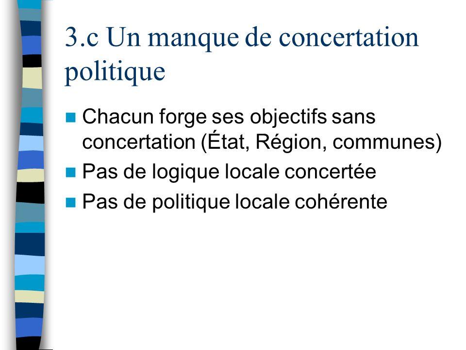 3.c Un manque de concertation politique Chacun forge ses objectifs sans concertation (État, Région, communes) Pas de logique locale concertée Pas de p