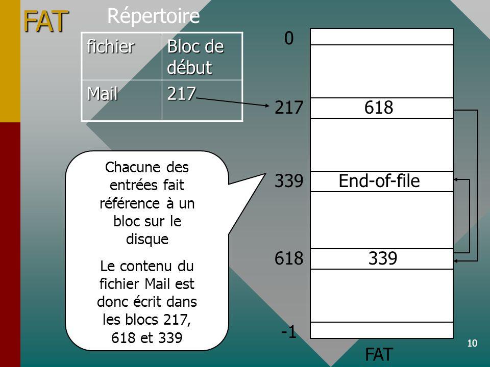 10 Répertoirefichier Bloc de début Mail217 217 339 End-of-file 618 618 0 339 FAT Chacune des entrées fait référence à un bloc sur le disque Le contenu du fichier Mail est donc écrit dans les blocs 217, 618 et 339FAT