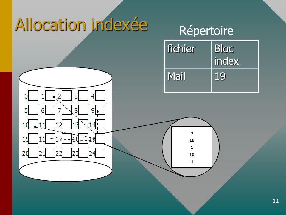 12 01234 56789 1011121314 1516171819 2021222324 Répertoire fichier Bloc index Mail19 9 16 1 10 Allocation indexée