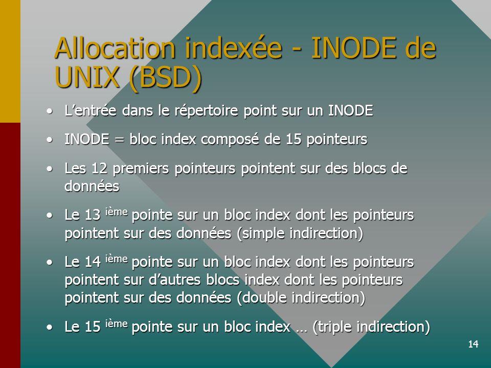 14 Allocation indexée - INODE de UNIX (BSD) Lentrée dans le répertoire point sur un INODELentrée dans le répertoire point sur un INODE INODE = bloc index composé de 15 pointeursINODE = bloc index composé de 15 pointeurs Les 12 premiers pointeurs pointent sur des blocs de donnéesLes 12 premiers pointeurs pointent sur des blocs de données Le 13 ième pointe sur un bloc index dont les pointeurs pointent sur des données (simple indirection)Le 13 ième pointe sur un bloc index dont les pointeurs pointent sur des données (simple indirection) Le 14 ième pointe sur un bloc index dont les pointeurs pointent sur dautres blocs index dont les pointeurs pointent sur des données (double indirection)Le 14 ième pointe sur un bloc index dont les pointeurs pointent sur dautres blocs index dont les pointeurs pointent sur des données (double indirection) Le 15 ième pointe sur un bloc index … (triple indirection)Le 15 ième pointe sur un bloc index … (triple indirection)