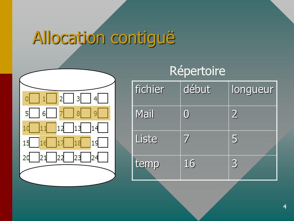 5 Allocation contiguë Avantages :Avantages : –Peu de déplacements de la tête de lecture du disque lors de la lecture du fichier –Lecture rapide du fichier Inconvénients :Inconvénients : –Fragmentation du disque lors de leffacement et de la réécriture des blocs disque le nouveau fichier peut être plus petit que lancienle nouveau fichier peut être plus petit que lancien –Pour éviter la fragmentation, les algorithmes utilisés sont complexes et coûteux en temps il reste toujours de la fragmentationil reste toujours de la fragmentation –Comment déterminer lespace requis pour un fichier Augmentation de la taille du fichier il faut déplacer le fichierAugmentation de la taille du fichier il faut déplacer le fichier