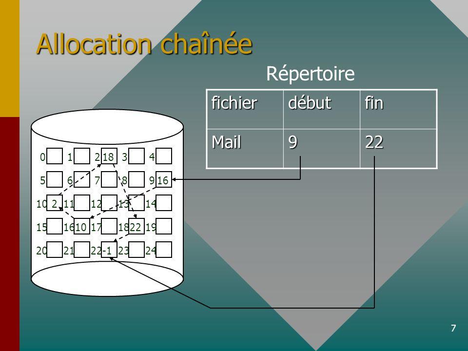 8 Avantages :Avantages : –Pas de fragmentation du disque –Augmentation de la taille du fichier on change le dernier pointeur et lentrée « fin » dans la table de répertoire et on ajoute un ou des bloc de données liés de la même façon Inconvénients :Inconvénients : –Lecture moins rapide du fichier –On ne peut aller au x ième bloc du fichier directement, il faut parcourir chacun des blocs pour sy rendre –De plus, si un pointeur est endommagé, toutes les données des blocs suivants sont perdues