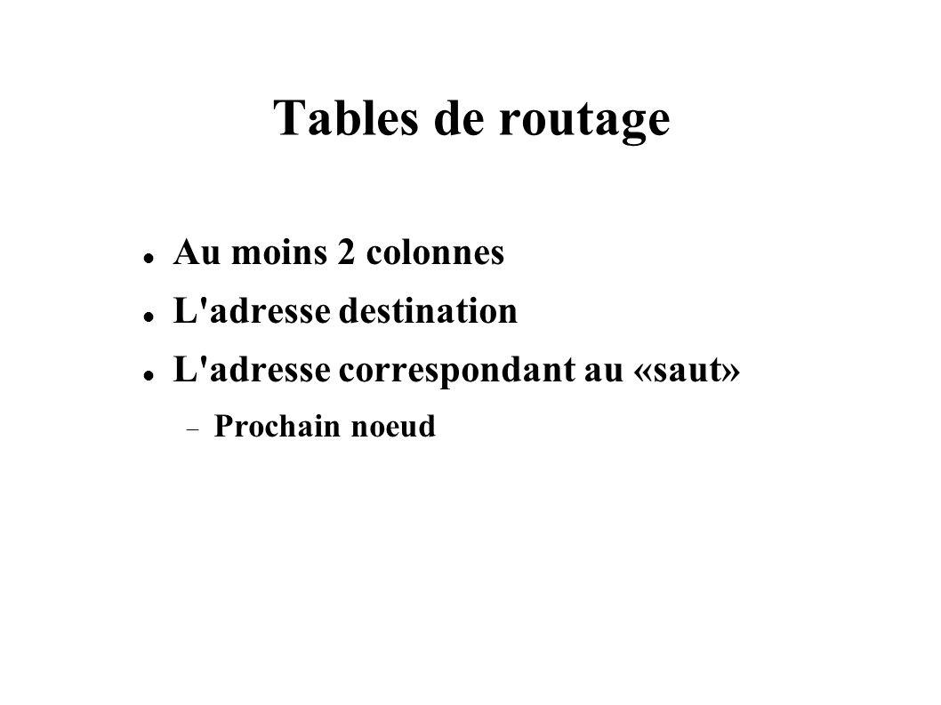 Tables de routage Au moins 2 colonnes L'adresse destination L'adresse correspondant au «saut» Prochain noeud