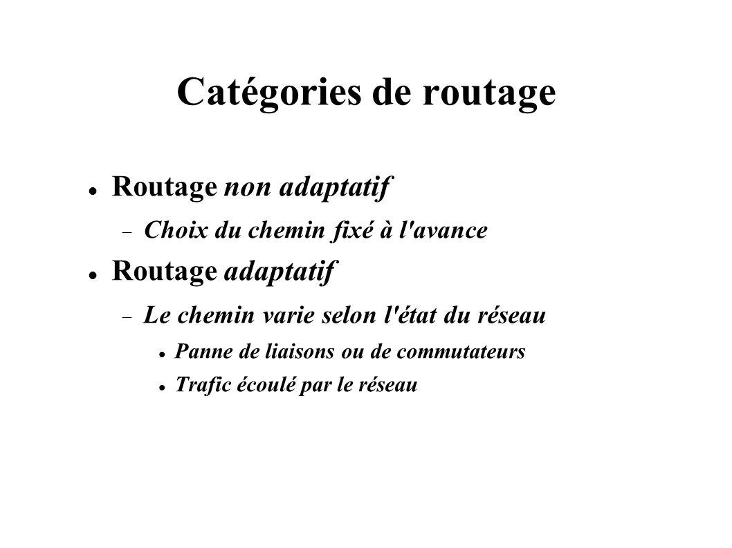 Catégories de routage Routage non adaptatif Choix du chemin fixé à l'avance Routage adaptatif Le chemin varie selon l'état du réseau Panne de liaisons