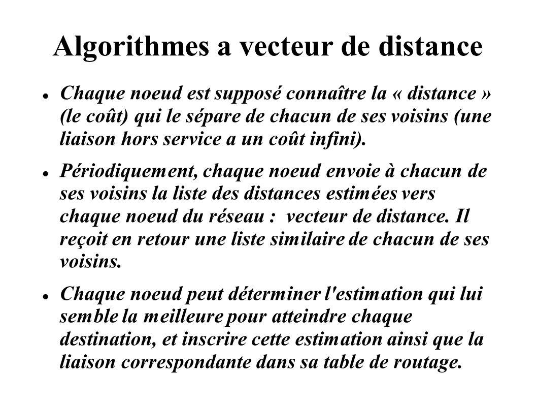 Algorithmes a vecteur de distance Chaque noeud est supposé connaître la « distance » (le coût) qui le sépare de chacun de ses voisins (une liaison hor