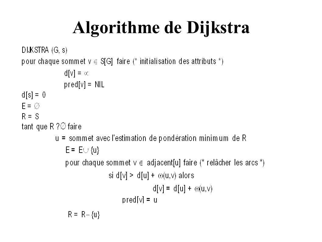 Algorithme de Dijkstra