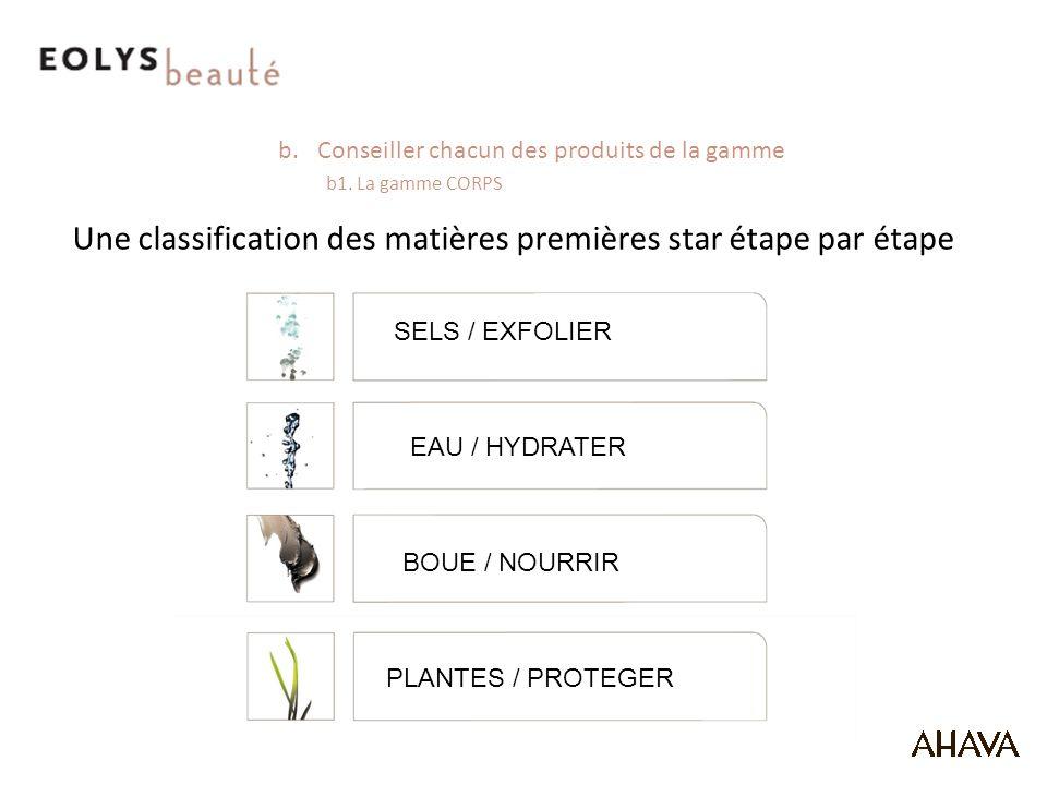 b.Conseiller chacun des produits de la gamme b1.