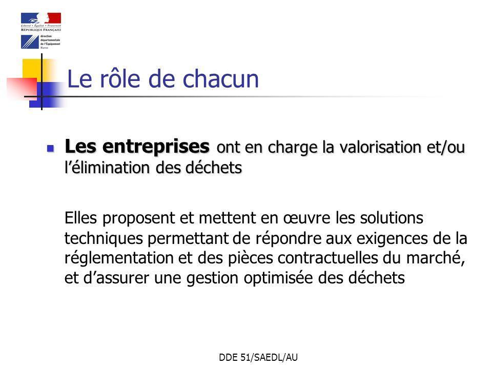 DDE 51/SAEDL/AU Le rôle de chacun Les entreprises ont en charge la valorisation et/ou lélimination des déchets Les entreprises ont en charge la valori