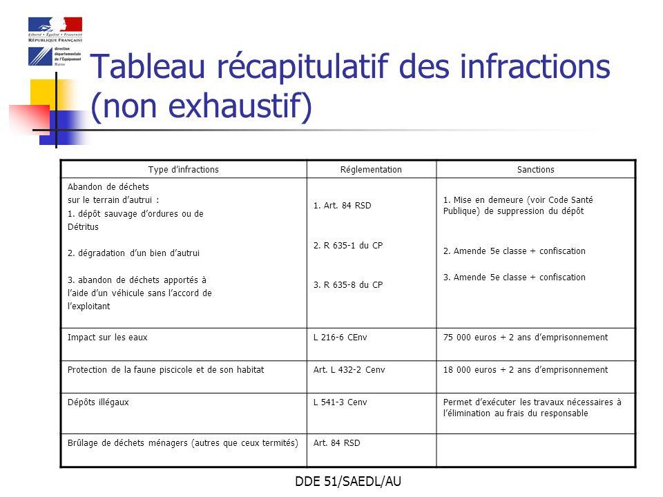 DDE 51/SAEDL/AU Tableau récapitulatif des infractions (non exhaustif) Type dinfractionsRéglementationSanctions Abandon de déchets sur le terrain dautr