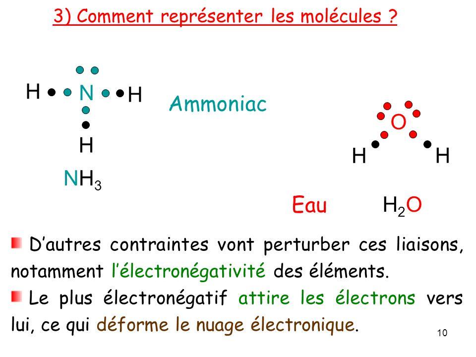 Ammoniac N H H H NH3NH3 Eau O H H H2OH2O Dautres contraintes vont perturber ces liaisons, notamment lélectronégativité des éléments.