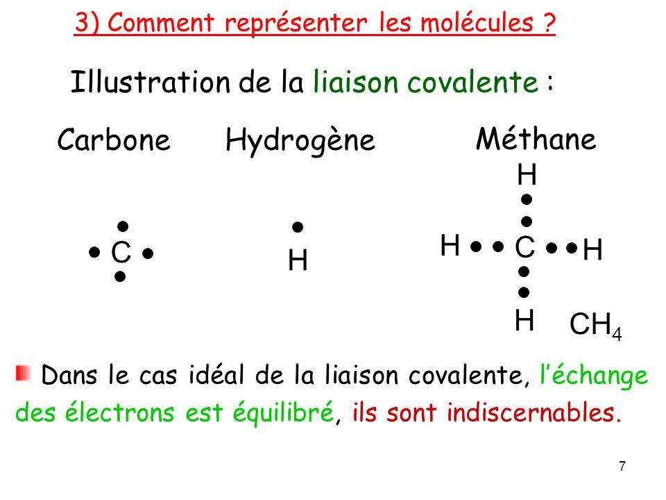 Méthane C H H H H CH 4 Illustration de la liaison covalente : Dans le cas idéal de la liaison covalente, léchange des électrons est équilibré, ils sont indiscernables.