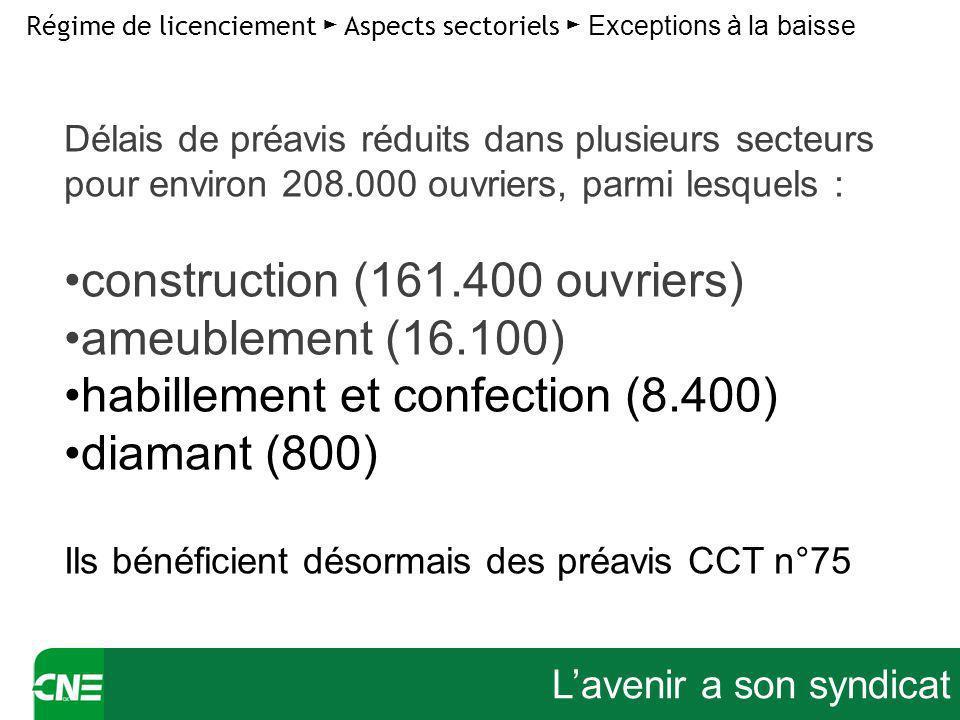 Lavenir a son syndicat Régime de licenciement Aspects sectoriels Exceptions à la baisse Délais de préavis réduits dans plusieurs secteurs pour environ 208.000 ouvriers, parmi lesquels : construction (161.400 ouvriers) ameublement (16.100) habillement et confection (8.400) diamant (800) Ils bénéficient désormais des préavis CCT n°75