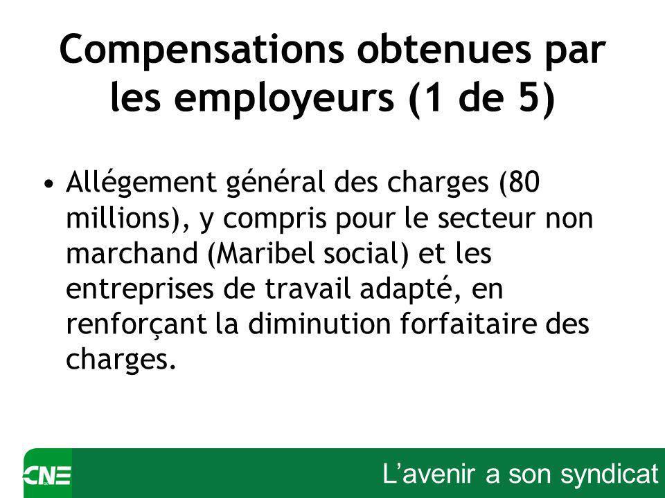 Lavenir a son syndicat Compensations obtenues par les employeurs (1 de 5) Allégement général des charges (80 millions), y compris pour le secteur non marchand (Maribel social) et les entreprises de travail adapté, en renforçant la diminution forfaitaire des charges.