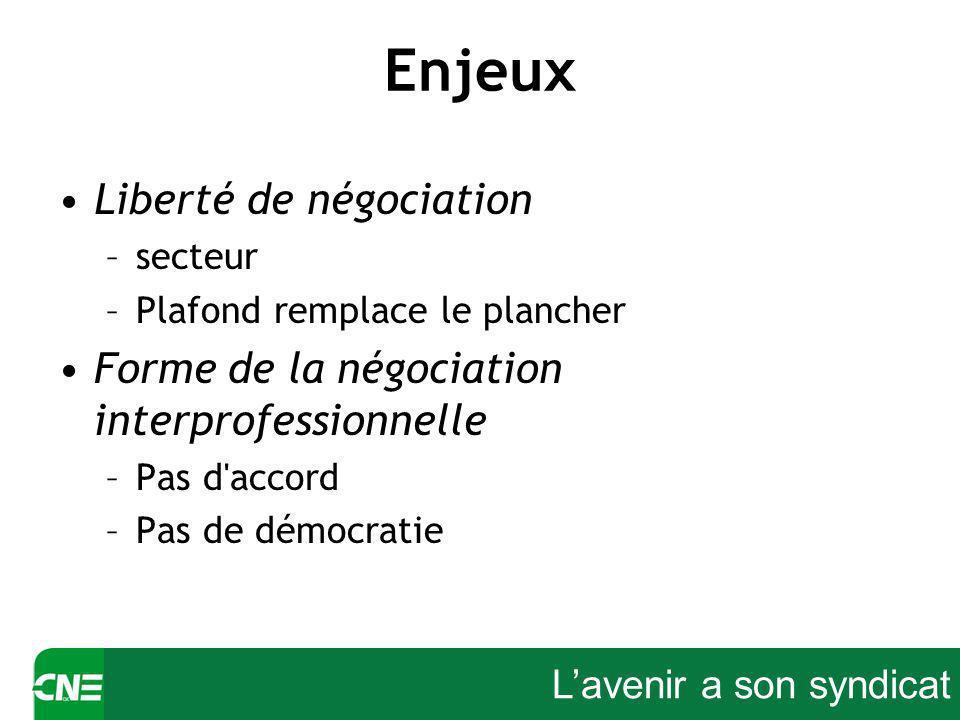 Lavenir a son syndicat Enjeux Liberté de négociation –secteur –Plafond remplace le plancher Forme de la négociation interprofessionnelle –Pas d accord –Pas de démocratie
