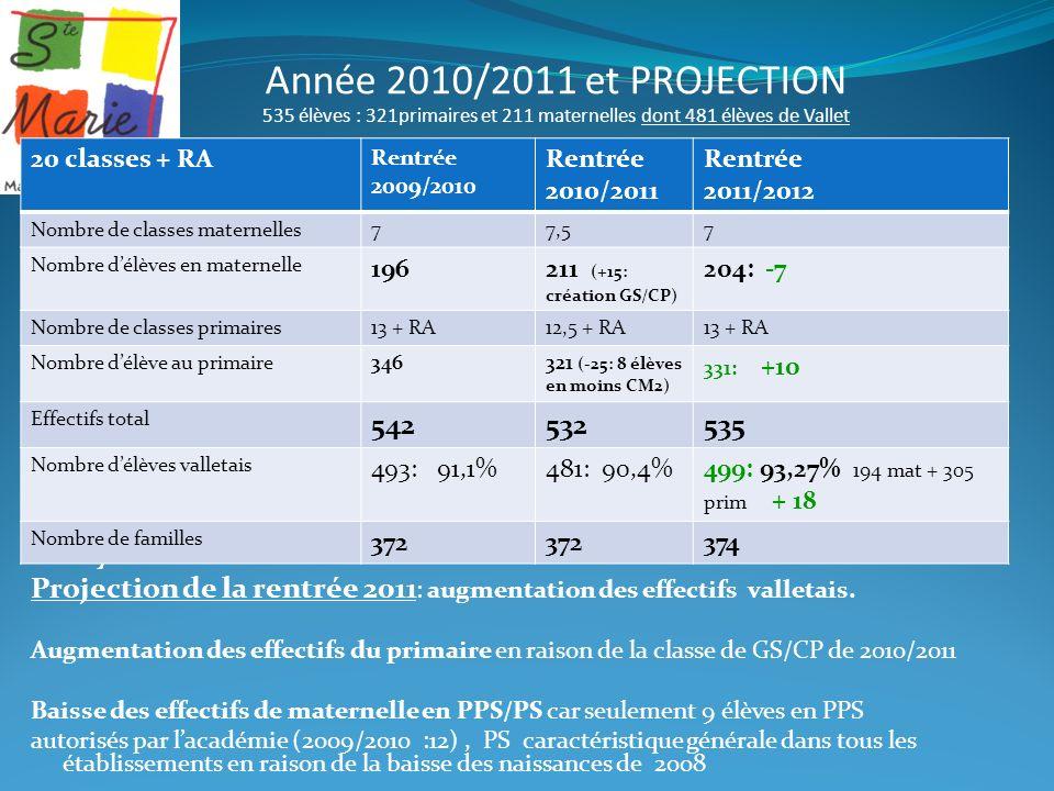 Année 2010/2011 et PROJECTION 535 élèves : 321primaires et 211 maternelles dont 481 élèves de Vallet Analyse: Projection de la rentrée 2011 : augmenta