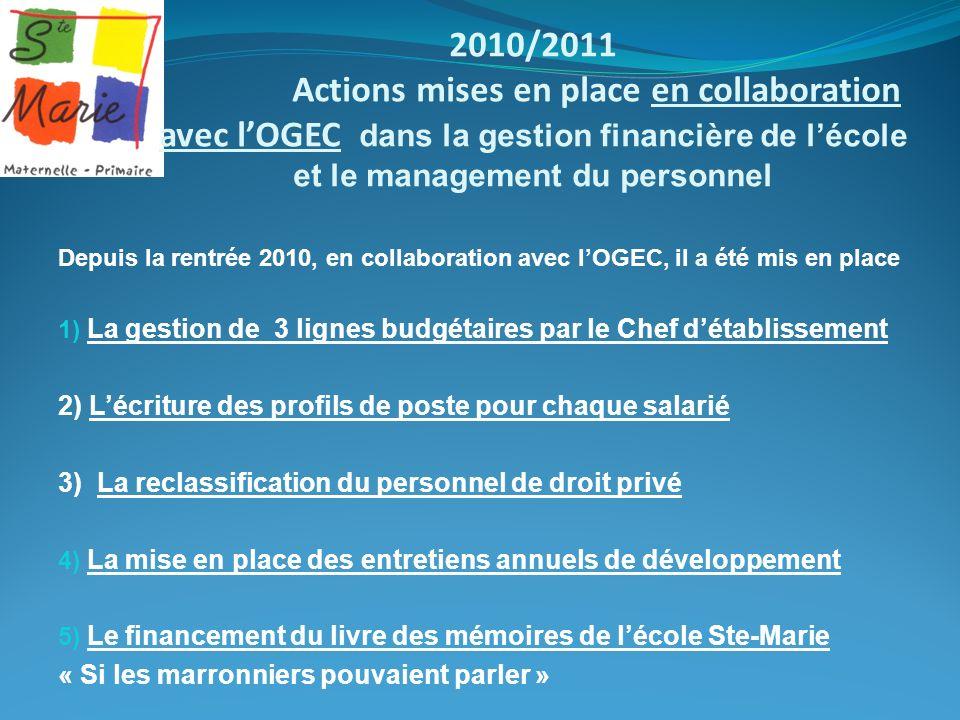 2010/2011 Actions mises en place en collaboration avec lOGEC dans la gestion financière de lécole et le management du personnel Depuis la rentrée 2010