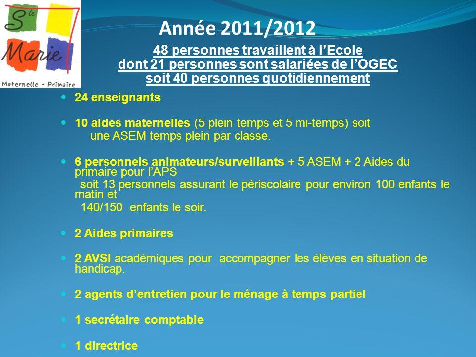 Année 2011/2012 48 personnes travaillent à lEcole dont 21 personnes sont salariées de lOGEC soit 40 personnes quotidiennement 24 enseignants 10 aides