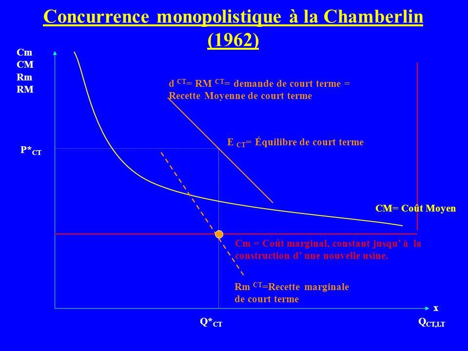 Concurrence monopolistique à la Chamberlin (1962) Q CT,LT Cm CM Rm RM Cm = Coût marginal, constant jusqu à la construction d une nouvelle usine. d CT