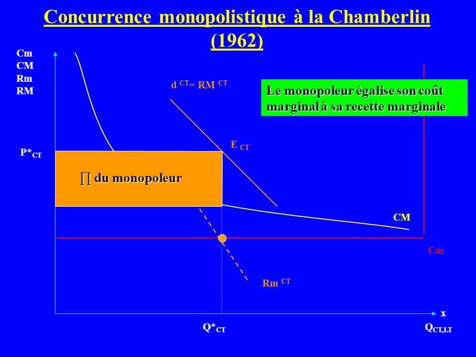 Concurrence monopolistique à la Chamberlin (1962) Q CT,LT Cm CM Rm RM Cm d CT = RM CT CM Q* CT P* CT Rm CT E CT Le monopoleur égalise son coût margina