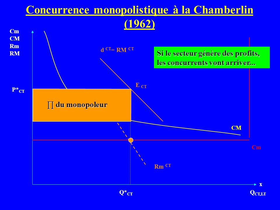 Q CT,LT Cm CM Rm RM Cm d CT = RM CT CM Q* CT P* CT Rm CT E CT du monopoleur du monopoleur Si le secteur génère des profits, les concurrents vont arriv