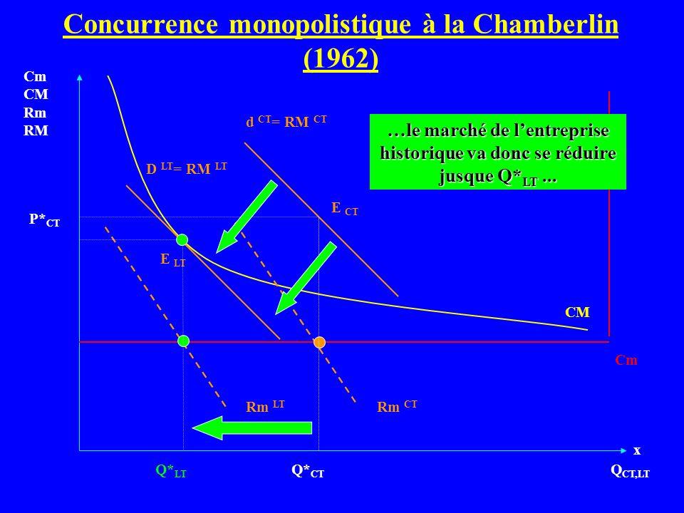 Q CT,LT Cm CM Rm RM Cm d CT = RM CT CM Q* CT P* CT Rm CT D LT = RM LT Rm LT E CT E LT …le marché de lentreprise historique va donc se réduire jusque Q
