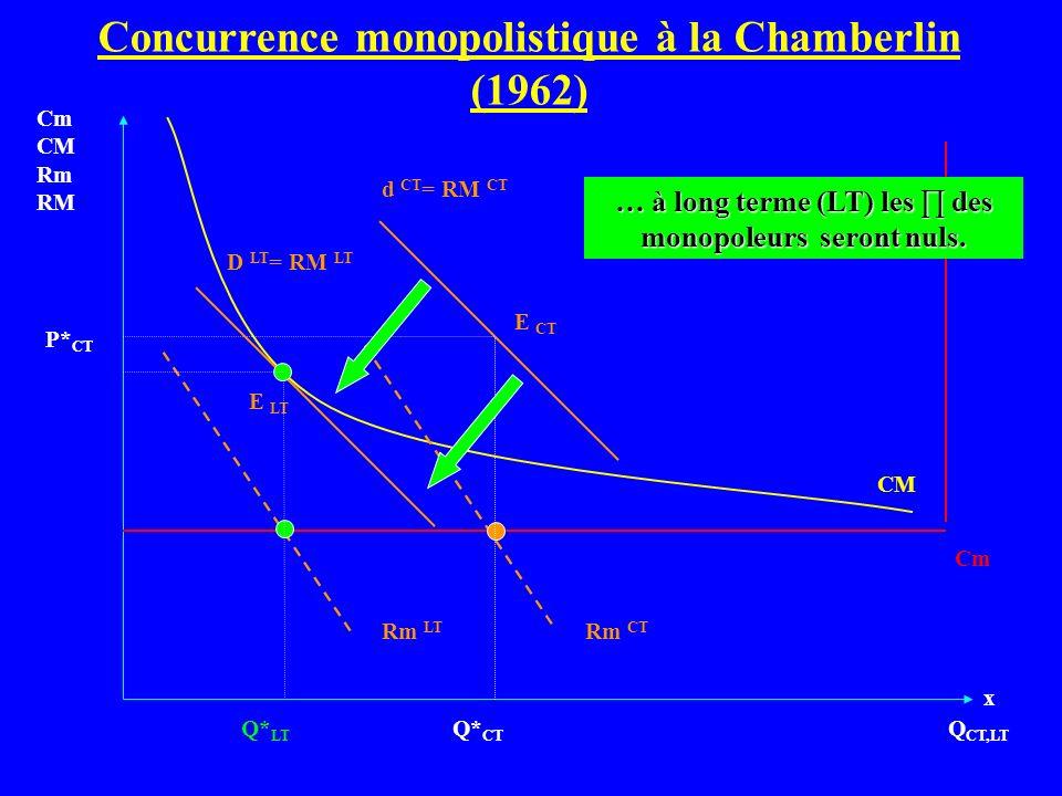 Q CT,LT Cm CM Rm RM Cm d CT = RM CT CM Q* CT P* CT Rm CT D LT = RM LT Rm LT E CT E LT … à long terme (LT) les des monopoleurs seront nuls. Concurrence