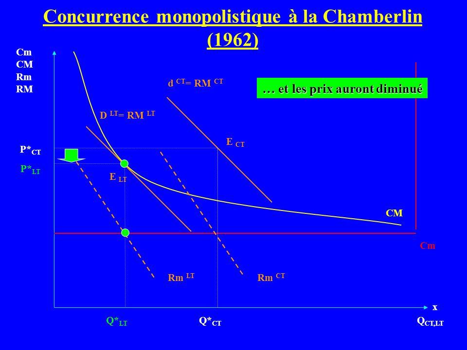 Q CT,LT Cm CM Rm RM Cm d CT = RM CT CM Q* CT P* CT Rm CT D LT = RM LT Rm LT E CT E LT … et les prix auront diminué P* LT Q* LT Concurrence monopolisti