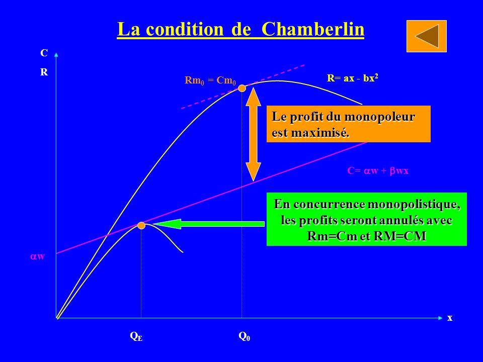 x CR CR La condition de Chamberlin Q0Q0 QEQE Le profit du monopoleur est maximisé. C= w + wx R= ax - bx 2 Rm 0 = Cm 0 w En concurrence monopolistique,