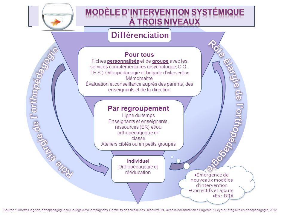 Pour tous Fiches personnalisée et de groupe avec les services complémentaires (psychologue, C.O., T.E.S.) Orthopédagogie et brigade d intervention Mém
