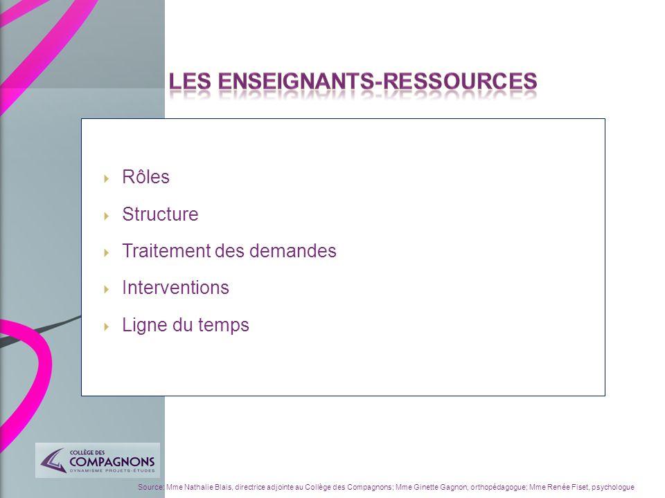 Rôles Structure Traitement des demandes Interventions Ligne du temps Source: Mme Nathalie Blais, directrice adjointe au Collège des Compagnons; Mme Gi