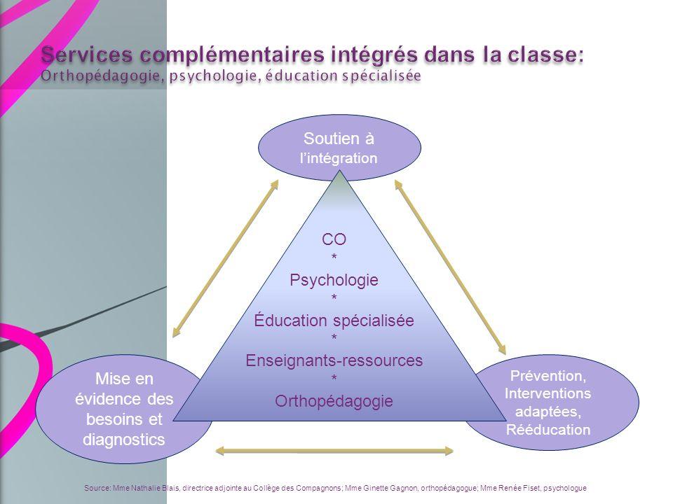 Soutien à lintégration Prévention, Interventions adaptées, Rééducation Source: Mme Nathalie Blais, directrice adjointe au Collège des Compagnons; Mme