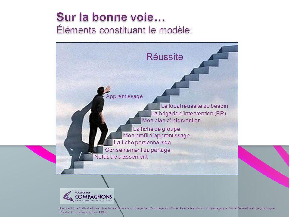 Source: Mme Nathalie Blais, directrice adjointe au Collège des Compagnons; Mme Ginette Gagnon, orthopédagogue; Mme Renée Fiset, psychologue Photo: The