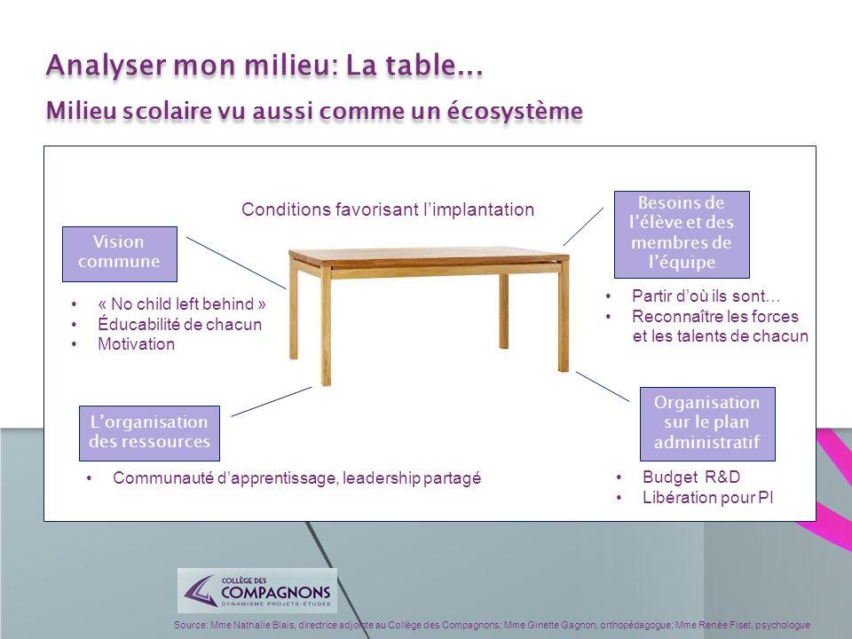 Source: Mme Nathalie Blais, directrice adjointe au Collège des Compagnons; Mme Ginette Gagnon, orthopédagogue; Mme Renée Fiset, psychologue Analyser m