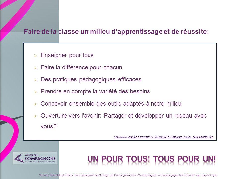 Source: Mme Nathalie Blais, directrice adjointe au Collège des Compagnons; Mme Ginette Gagnon, orthopédagogue; Mme Renée Fiset, psychologue Association des orthopédagogues du Québec (ADOQ).
