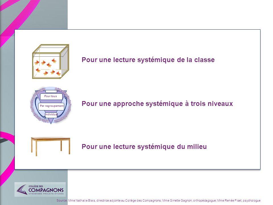 Source: Mme Nathalie Blais, directrice adjointe au Collège des Compagnons; Mme Ginette Gagnon, orthopédagogue; Mme Renée Fiset, psychologue Pour une l